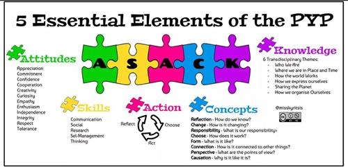 A picture of the IB 5 Essential Elements of the PYP